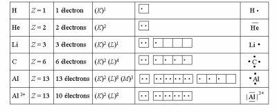 structure electronique et representation de lewis. Black Bedroom Furniture Sets. Home Design Ideas