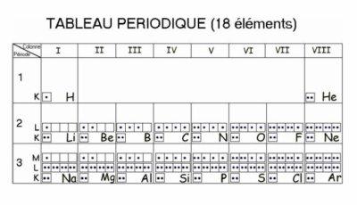 Le on no 3 classification p riodique des l ments blog for V tableau periodique