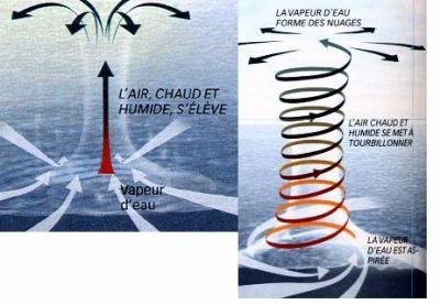 Comment nait un cyclone l 39 homme et la nature - Les 5 cyclones ...