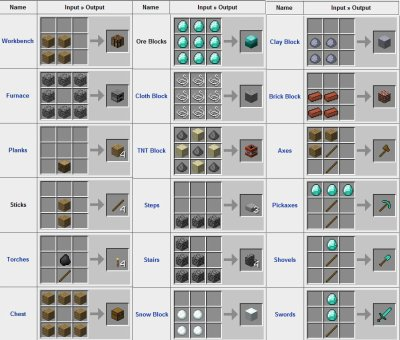 Comment construire objet dans minecraft la r ponse est - Comment faire un evier dans minecraft ...