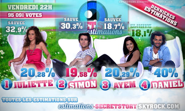 ESTIMATIONS -  SEPTI�MES NOMINATIONS : JULIETTE / SIMON / AYEM / DANIEL