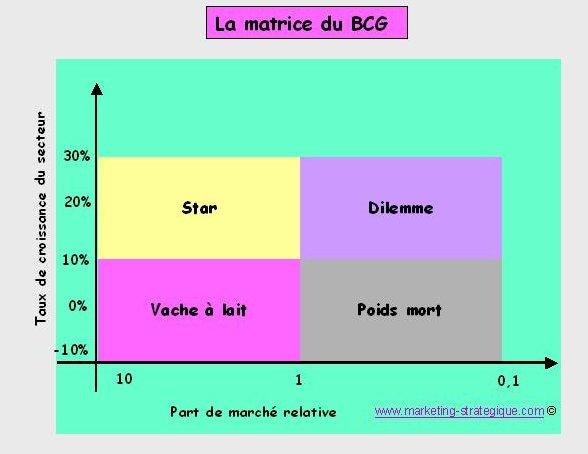 zara swot analysis and bcg matrix