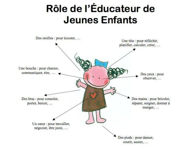 exemple de cv educatrice en petite enfance