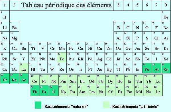 Tableau p riodique des l ments radioactifs tibo ange ju for V tableau periodique