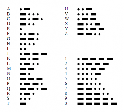 Facts About Morse Code For Kids