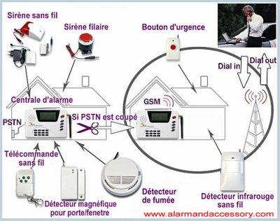devez vous choisir syst me d 39 alarme filaire ou syst me d 39 alarme sans fil carymart. Black Bedroom Furniture Sets. Home Design Ideas