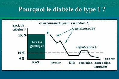 glycémie diabète type 1