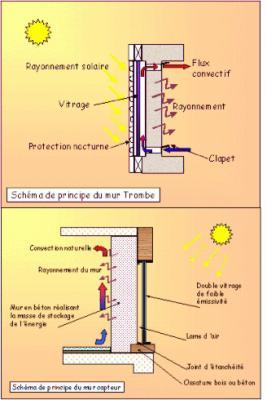 Les murs capteurs ma maison passive c 39 est du bois de - R mur maison passive ...