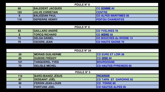 Tirage du championnat de France V�t�rans  2014