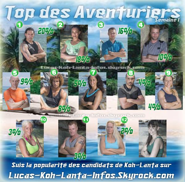 #R�sultats : Top des aventuriers - Semaine 1