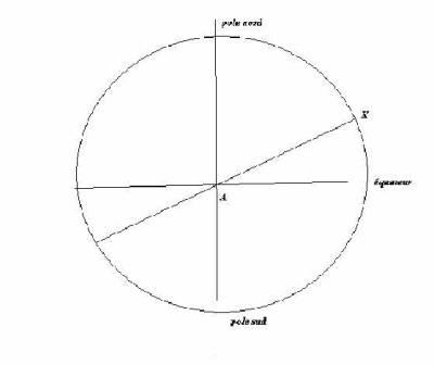 La r volution p riodique lune montante et lune descendante lune haute et lune basse un - Lune montante et descendante ...