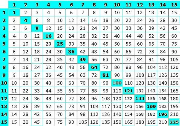 Blog de beautifullife7393 tests psychotechniques maths for Table de 4 et 5