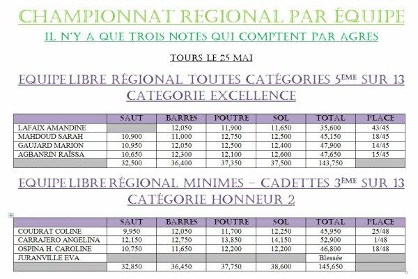 CHAMPIONNAT PAR EQUIPES GIGAGYM TOURS LE 25 MAI