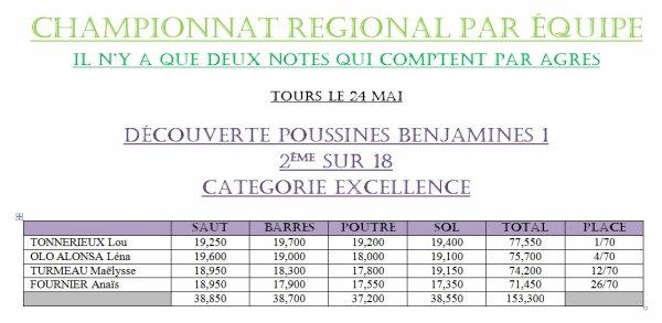 CHAMPIONNAT PAR EQUIPES GIGAGYM TOURS LE 24 MAI