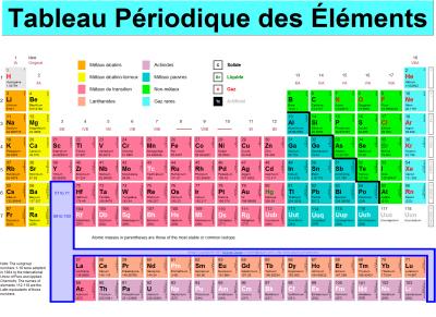 Tableau p riodique blog de astrophysique giovanni69 for V tableau periodique