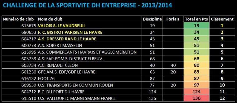 3585 - Classements des Challenges de la Sportivit� - DH et PH Entreprise 2013/2014