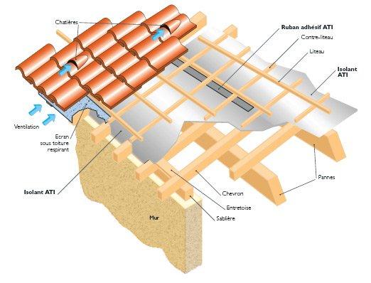 Calcul pour la sous toiture un reve une vie une maison for Calcul surface toiture 4 pentes