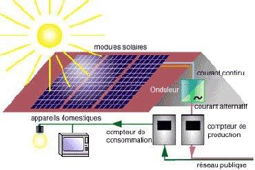 Avantages du photovoltaque - Solvari