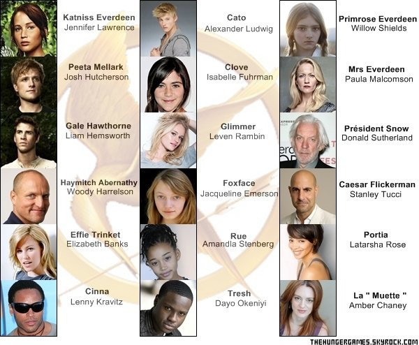 Articles de thehungergames tagg s personnages hunger games - Tous les personnages de violetta ...