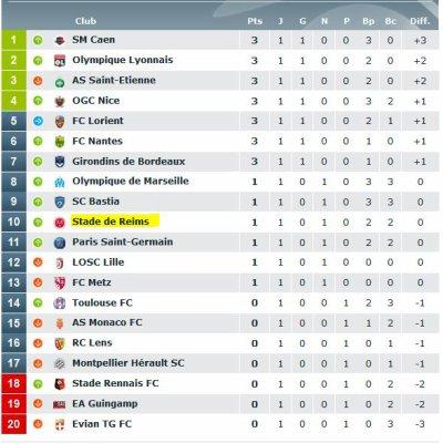 2014 Ligue 1 J01  REIMS PSG 2-2, les + du Blog, le 09/08/2014