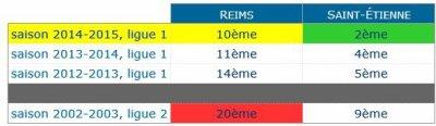 2014 Ligue 1 J02 SAINT-ETIENNE REIMS, l'avant match, le 16/08/2014