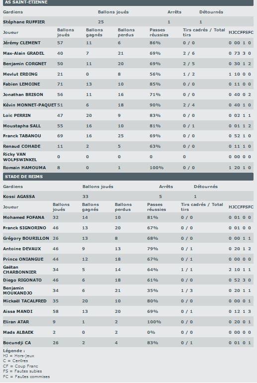 2014 Ligue 1 J02 SAINT-ETIENNE REIMS 3-1,les + du blog,  le 19/08/2014