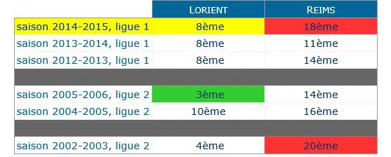 2014 Ligue 1 J06 LORIENT REIMS, l'avant match, le 19/09/2014