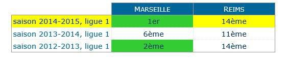 2014 Ligue 1 J07 REIMS MARSEILLE, l'avant match, le 22/09/2014