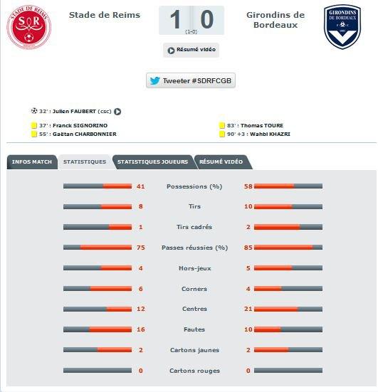2014 Ligue 1 J09 REIMS BORDEAUX 1-0, les + du Blog, le 05/10/2014