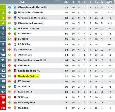 2014 Ligue 1 J10 NANTES REIMS 1-1, les + du Blog,  le 20/10/2014