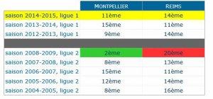 2014 Ligue 1 J11 REIMS MONTPELLIER , l'avant match, le 24/10/2014