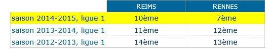 2014 Ligue 1 J19 RENNES REIMS, l'avant match, le 20/12/2014