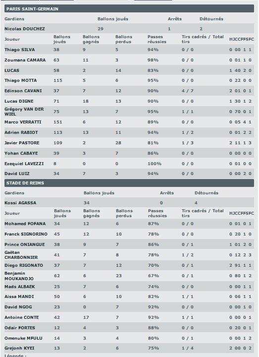 2014 Ligue 1 J38 PSG REIMS 3-2, les + du Blog le 27/05/2015