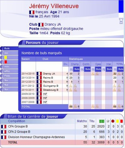 2014 Ex-R�mois : Saison r�ussie pour J�r�my  VILLENEUVE, le 30/05/2015