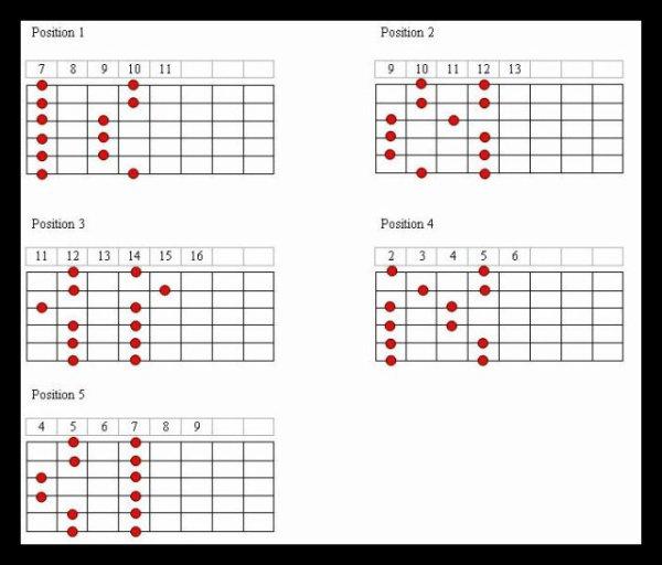 parti 2 les gamme pentatonique (debutant ) - ici aprendre a jouer de ...