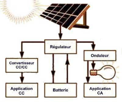 le fonctionnement d 39 un panneau solaire partie 1 ecologie. Black Bedroom Furniture Sets. Home Design Ideas