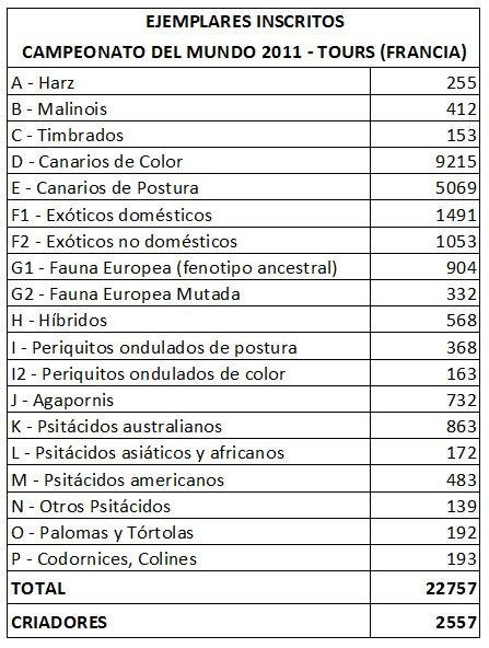 INSCRIPCIONES EN EL MUNDIAL 2011 - INSCRIPTIONS DANS LE MONDIAL 2011