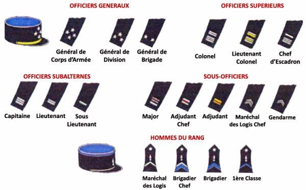 tous les grades de la gendarmerie blog de gendarmerie gign. Black Bedroom Furniture Sets. Home Design Ideas