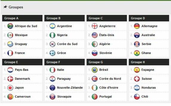 Les poules coupe du monde 2010 blog de guillaume - Coupe du monde 2010 france ...