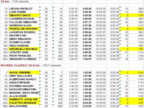 Monaco Run 2015 - Podiums pour David Demarty, Anthony Pouzolles, Fred Gayol, Michele Simoncelli, Jocelyne Gubbiotti et Véronique Valette; Victoire club sur 23,8 km