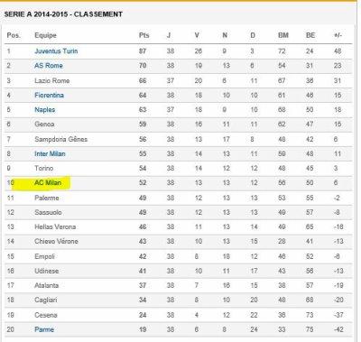 2014 AC MILAN : R�capitulatif Saison 2014-2015