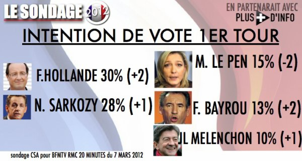 SONDAGE: intention de vote 1er tour � moins de 50 jours de la pr�sidentielle