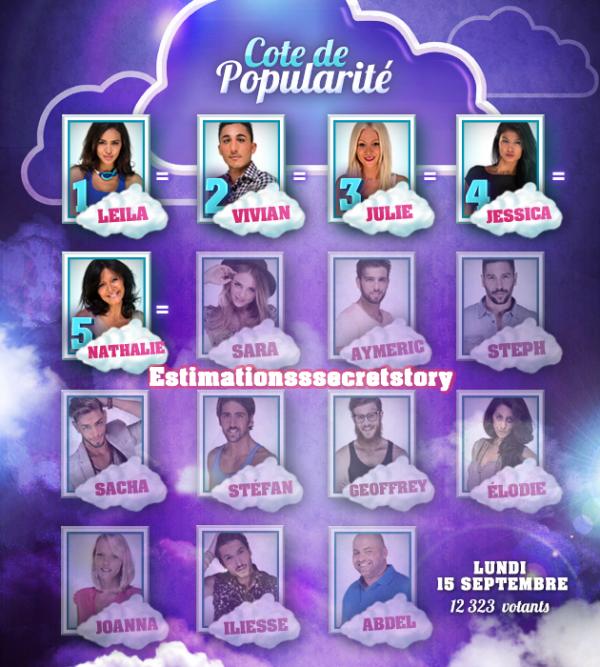 La C�te de popularit� des candidats (Semaine 8 )