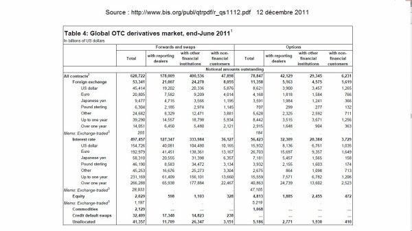 R�actualisation des chiffres sur les produits d�riv�s de la finance