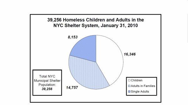 USA : 17 000 enfants SDF � New York !