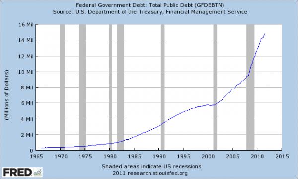 USA : 100 % de dette en mars !